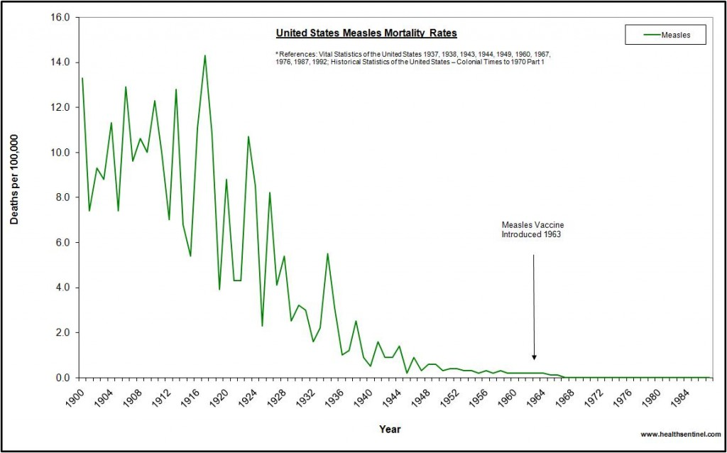 United States Measles Mortality Rate
